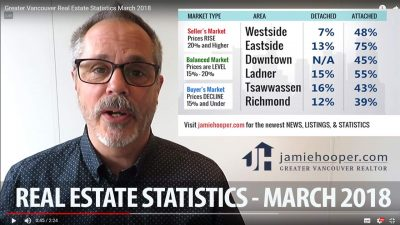 Real Estate Statistics Vancouver