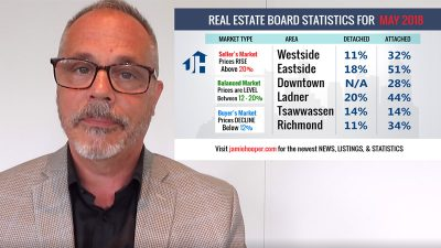 May 2018 Vancouver Real Estate Stats