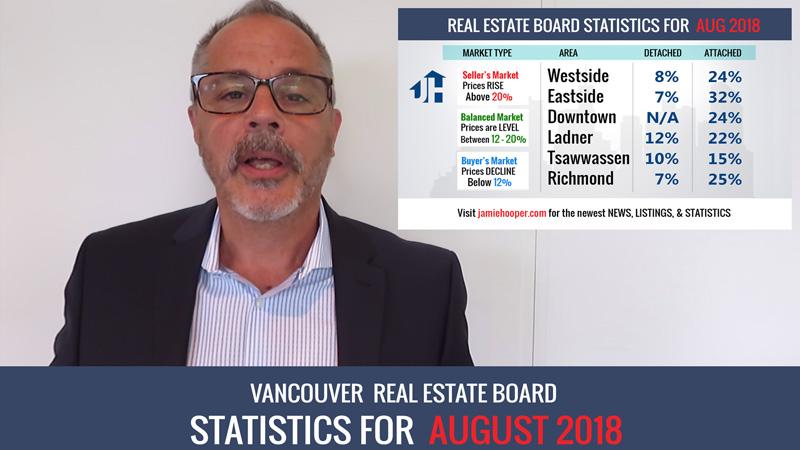 August Real Estate Statistics