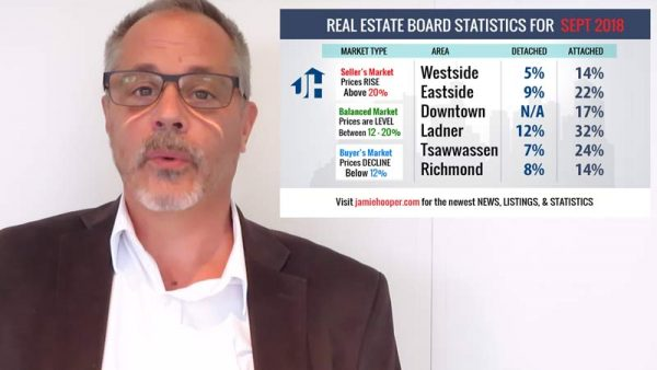 Vancouver Real Estate Statistics 2018