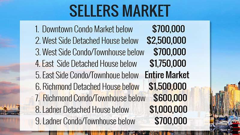 vancouver real estate statistics 2019