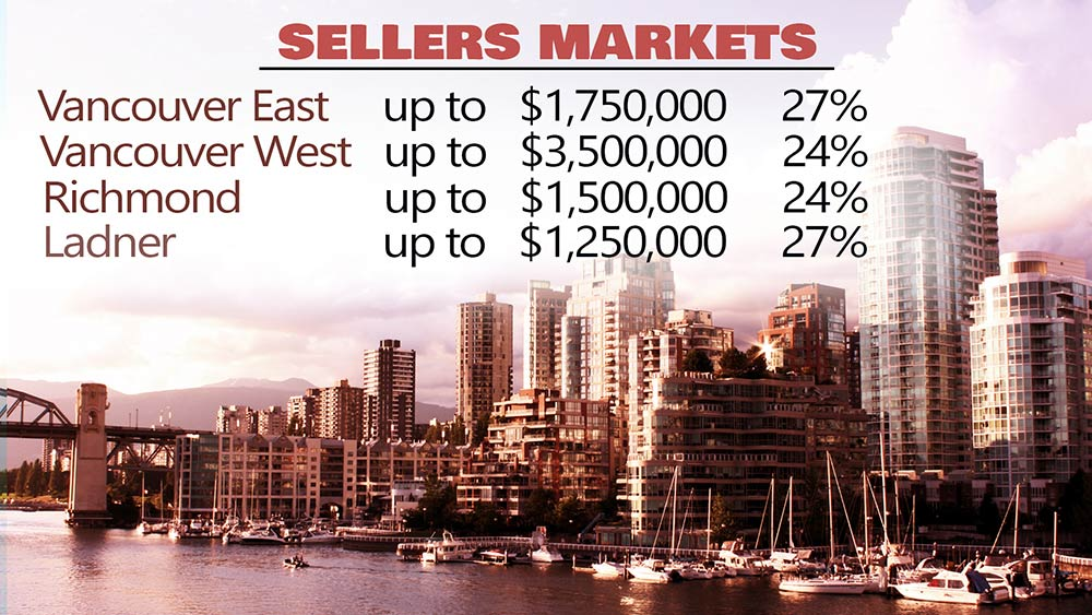 Greater Vancouver Real Estate Statistics 2019