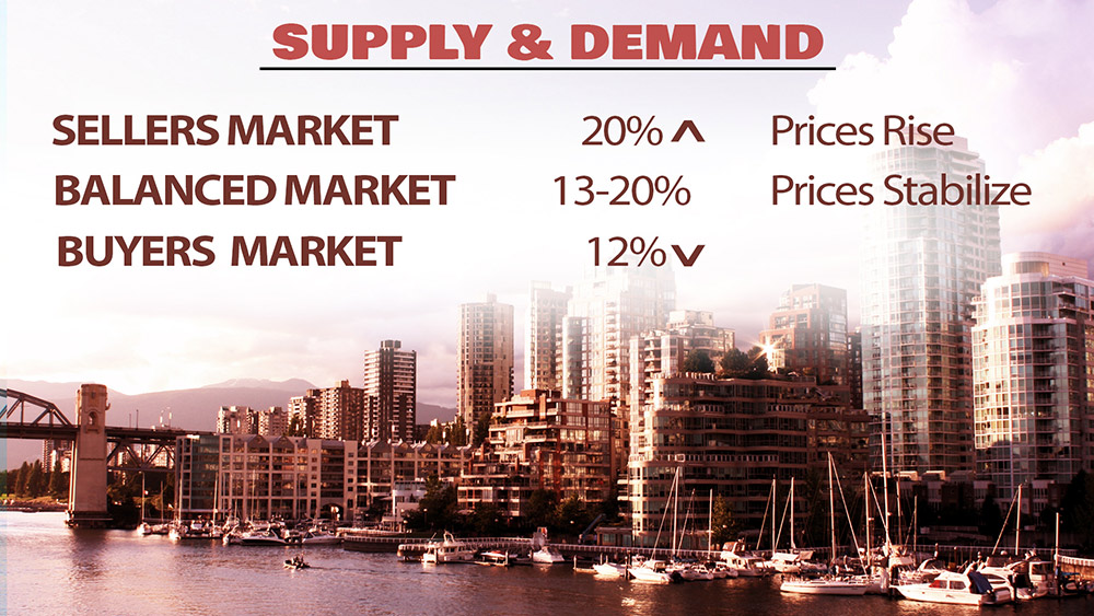 Greater Vancouver Market Info