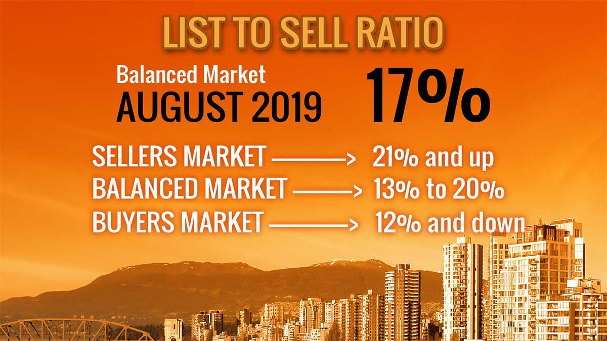 2019 Real Estate Stats